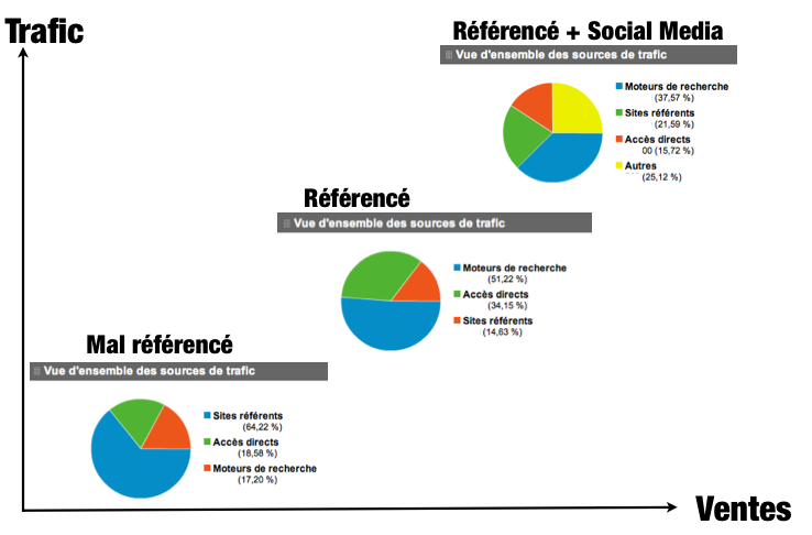 Social-media-trafic-ventes